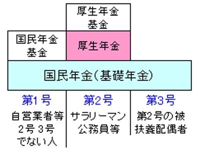 年金の仕組みの図
