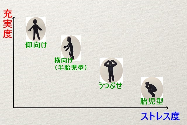 寝る姿勢心理テスト